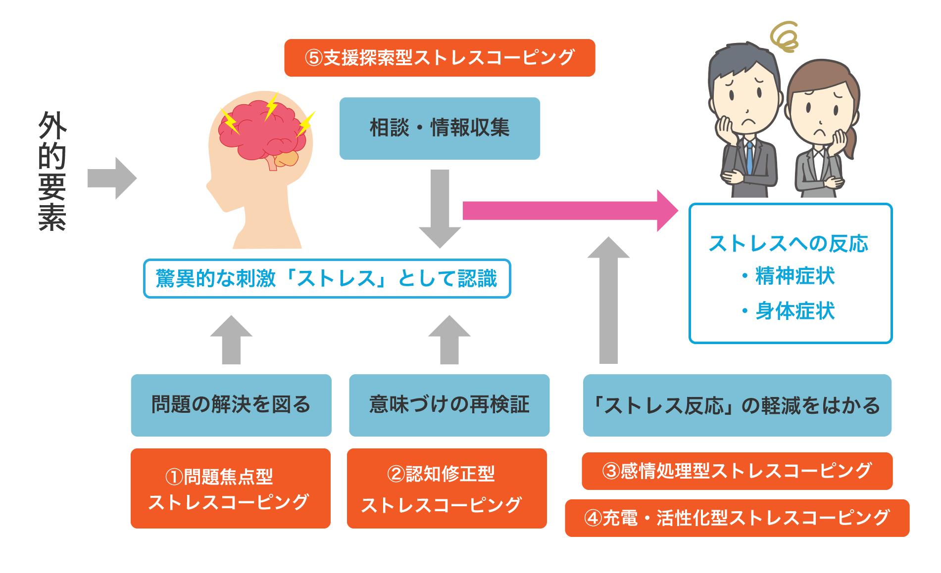 ストレスコーピング ストレス処理における3つの段階と5つの方法
