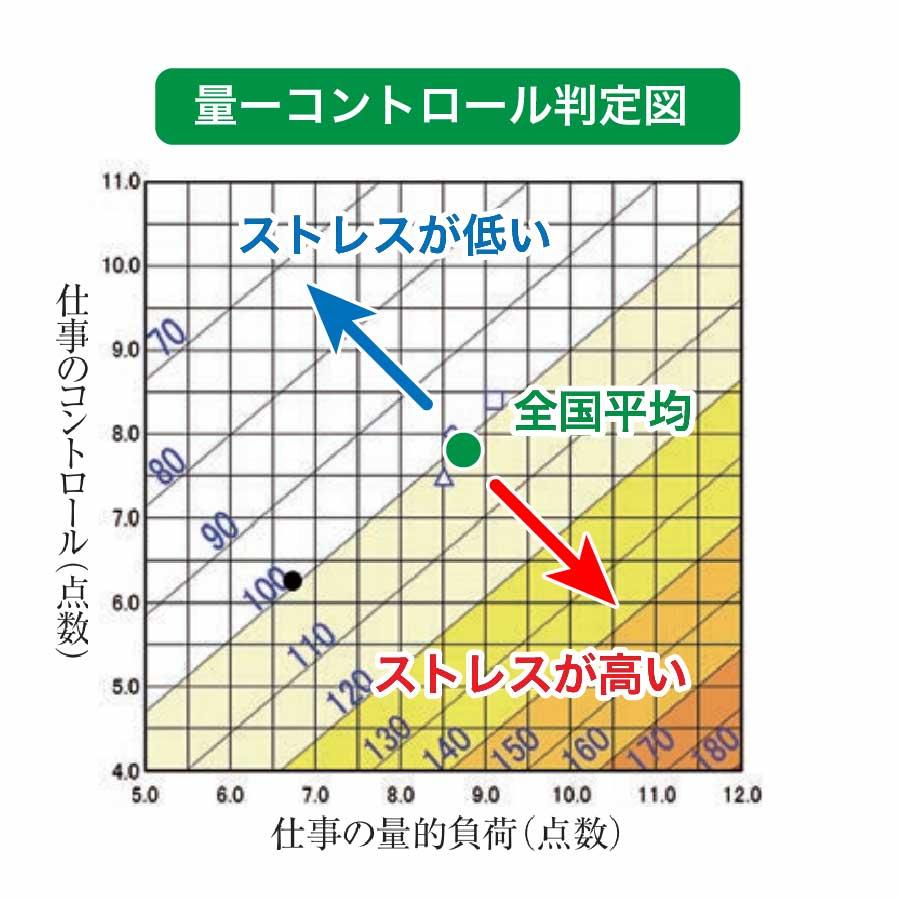 ストレスチェック集団分析量ーコントロール判定図