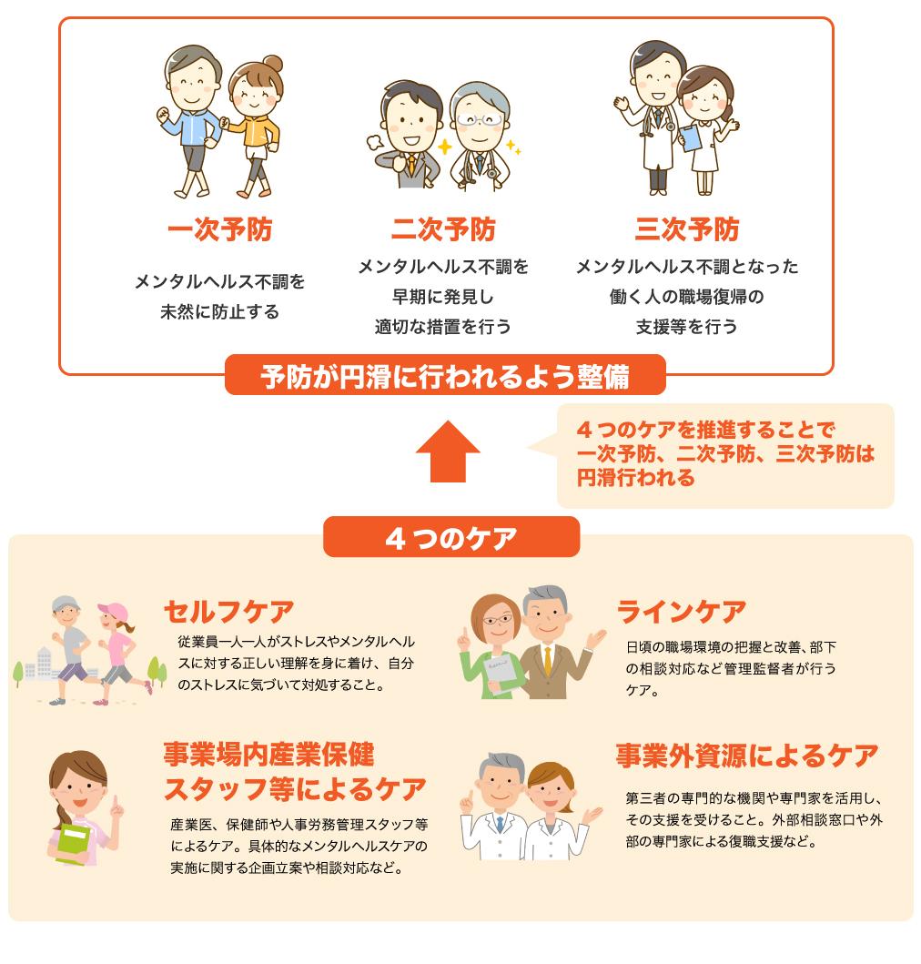 メンタルヘルスケアとは何科?4つのケアと一次予防、二次予防、三次予防との関係